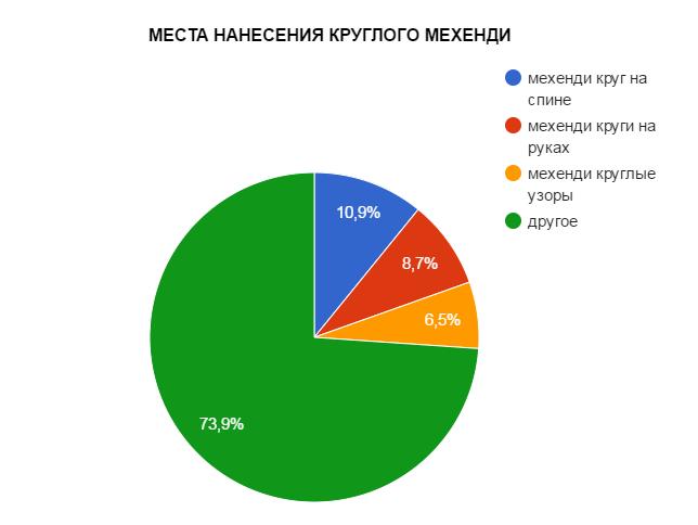 МЕСТА НАНЕСЕНИЯ КРУГЛОГО МЕХЕНДИ - график популярности - картинка
