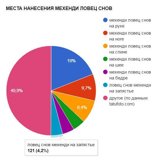 МЕСТА НАНЕСЕНИЯ МЕХЕНДИ ЛОВЕЦ СНОВ - график популярности - картинка