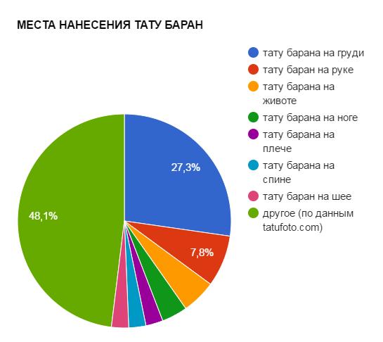 МЕСТА НАНЕСЕНИЯ ТАТУ БАРАН - график популярности