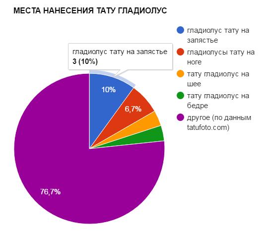 МЕСТА НАНЕСЕНИЯ ТАТУ ГЛАДИОЛУС - график популярности - картинка