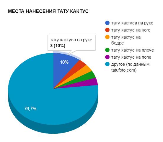 МЕСТА НАНЕСЕНИЯ ТАТУ КАКТУС - график популярности - картинка