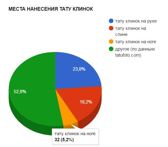 МЕСТА НАНЕСЕНИЯ ТАТУ КЛИНОК - график популярности - картинка