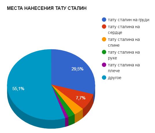 МЕСТА НАНЕСЕНИЯ ТАТУ СТАЛИН - график популярности