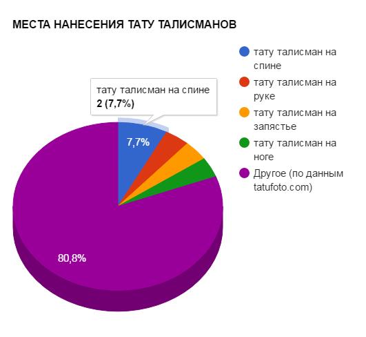 МЕСТА НАНЕСЕНИЯ ТАТУ ТАЛИСМАНОВ - график популярности - картинка