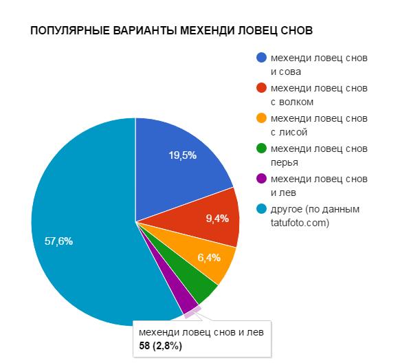 ПОПУЛЯРНЫЕ ВАРИАНТЫ МЕХЕНДИ ЛОВЕЦ СНОВ - график популярности - картинка