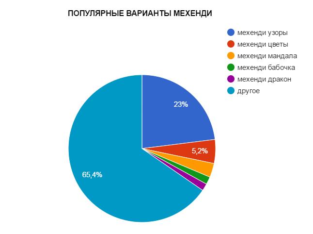 ПОПУЛЯРНЫЕ ВАРИАНТЫ МЕХЕНДИ - график - картинка