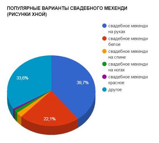 ПОПУЛЯРНЫЕ ВАРИАНТЫ СВАДЕБНОГО МЕХЕНДИ (РИСУНКИ ХНОЙ) - график популярности