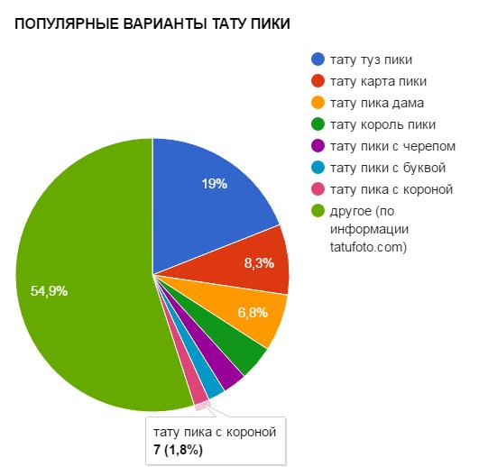 ПОПУЛЯРНЫЕ ВАРИАНТЫ ТАТУ ПИКИ - график популярности - картинка