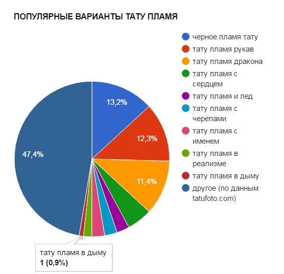 ПОПУЛЯРНЫЕ ВАРИАНТЫ ТАТУ ПЛАМЯ - график популярности - картинка