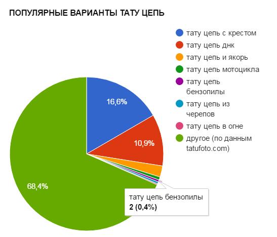 ПОПУЛЯРНЫЕ ВАРИАНТЫ ТАТУ ЦЕПЬ - график популярности - картинка