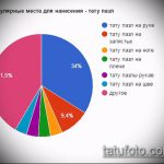 Популярные места для нанесения - тату пазл - фото