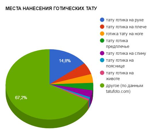 МЕСТА НАНЕСЕНИЯ ГОТИЧЕСКИХ ТАТУ - график популярности - картинка