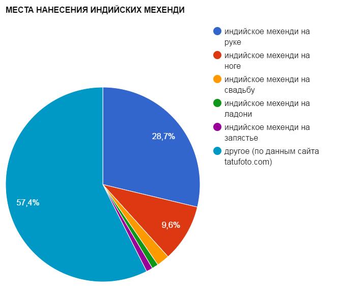 МЕСТА НАНЕСЕНИЯ ИНДИЙСКИХ МЕХЕНДИ - график популярности - картинка