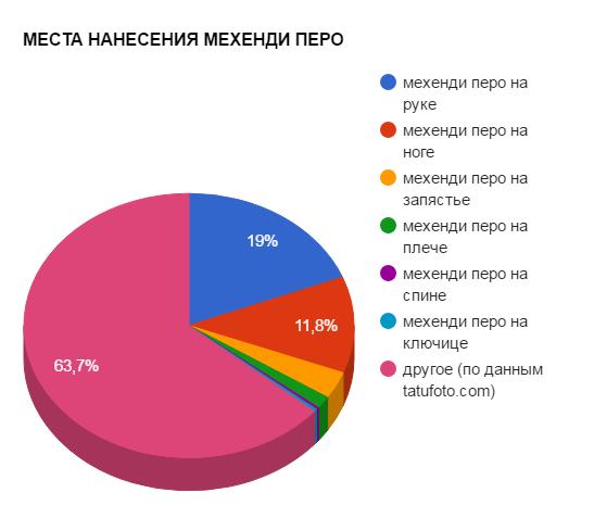 МЕСТА НАНЕСЕНИЯ МЕХЕНДИ ПЕРО - график популярности - картинка