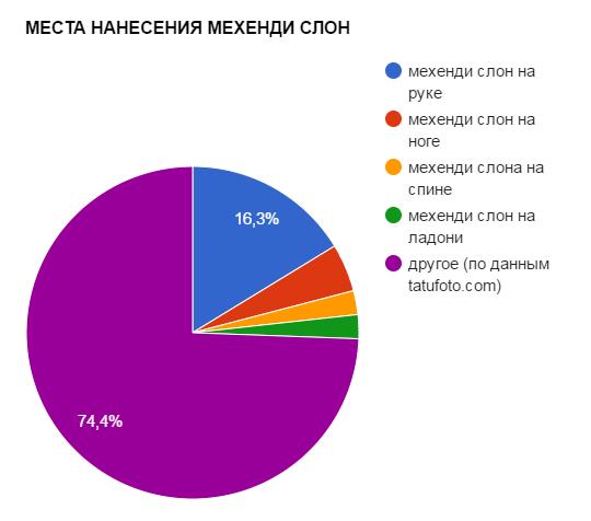 МЕСТА НАНЕСЕНИЯ МЕХЕНДИ СЛОН - график популярности - картинка