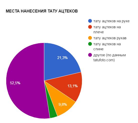 МЕСТА НАНЕСЕНИЯ ТАТУ АЦТЕКОВ - график популярности - картинка