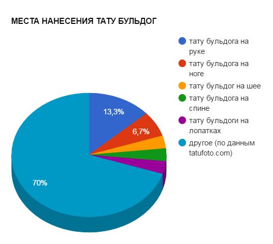 МЕСТА НАНЕСЕНИЯ ТАТУ БУЛЬДОГ - график популярности - картинка