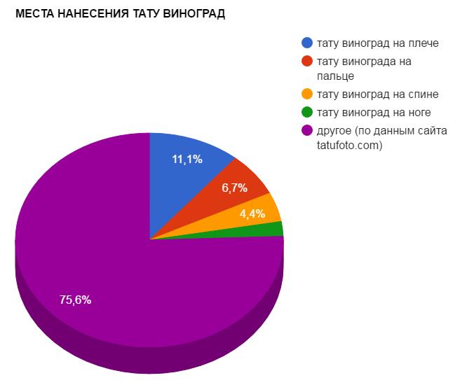 МЕСТА НАНЕСЕНИЯ ТАТУ ВИНОГРАД - график популярности - картинка