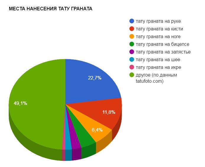 МЕСТА НАНЕСЕНИЯ ТАТУ ГРАНАТА - график популярности - картинка