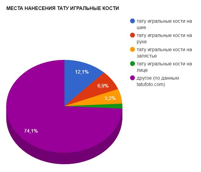 МЕСТА НАНЕСЕНИЯ ТАТУ ИГРАЛЬНЫЕ КОСТИ - график популярности - картинка