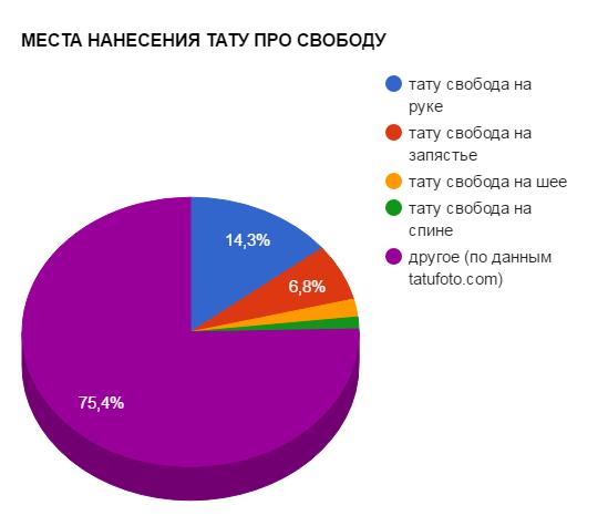 МЕСТА НАНЕСЕНИЯ ТАТУ ПРО СВОБОДУ - график популярности - картинка