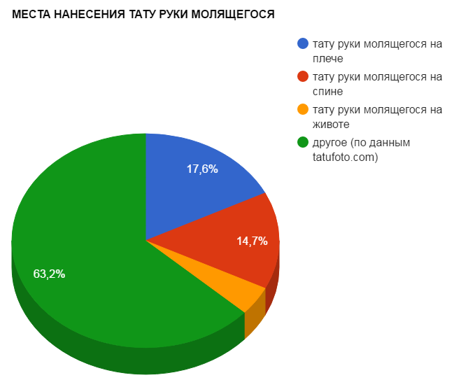 МЕСТА НАНЕСЕНИЯ ТАТУ РУКИ МОЛЯЩЕГОСЯ - график популярности - картинка