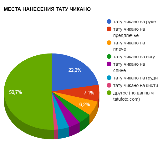 МЕСТА НАНЕСЕНИЯ ТАТУ ЧИКАНО - график популярности - картинка