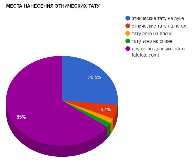 МЕСТА НАНЕСЕНИЯ ЭТНИЧЕСКИХ ТАТУ - график популярности - картинка