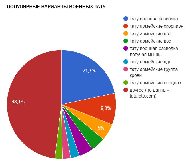 ПОПУЛЯРНЫЕ ВАРИАНТЫ ВОЕННЫХ ТАТУ - график популярности - картинка
