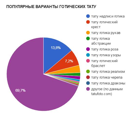 ПОПУЛЯРНЫЕ ВАРИАНТЫ ГОТИЧЕСКИХ ТАТУ - график популярности - картинка