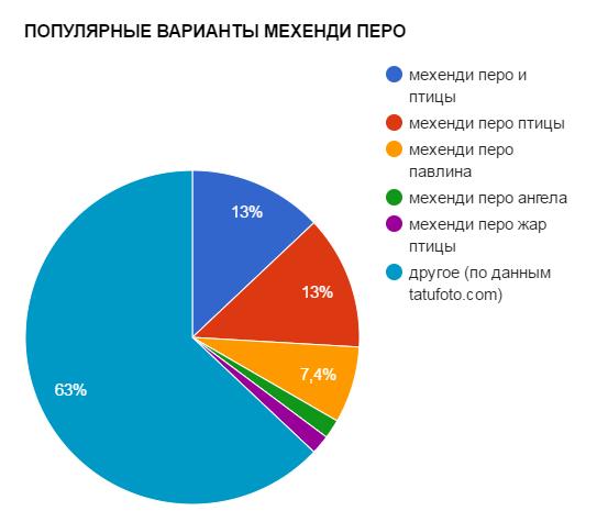 ПОПУЛЯРНЫЕ ВАРИАНТЫ МЕХЕНДИ ПЕРО - график популярности - картинка