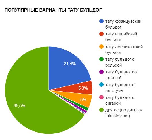 ПОПУЛЯРНЫЕ ВАРИАНТЫ ТАТУ БУЛЬДОГ - график популярности - картинка