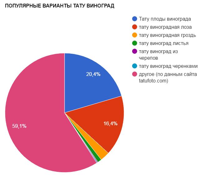 ПОПУЛЯРНЫЕ ВАРИАНТЫ ТАТУ ВИНОГРАД - график популярности - картинка