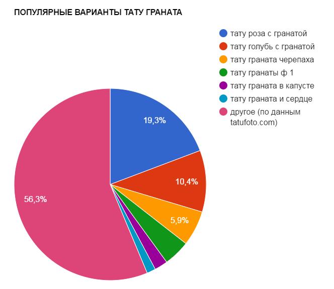 ПОПУЛЯРНЫЕ ВАРИАНТЫ ТАТУ ГРАНАТА - график популярности - картинка