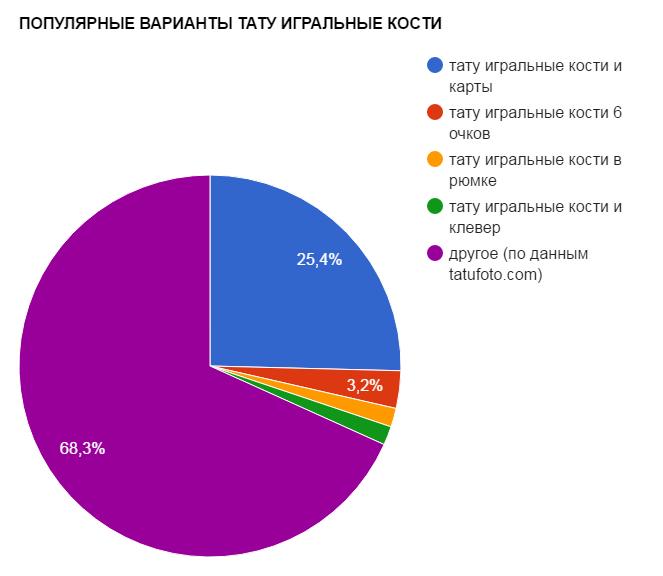 ПОПУЛЯРНЫЕ ВАРИАНТЫ ТАТУ ИГРАЛЬНЫЕ КОСТИ - график популярности - картинка