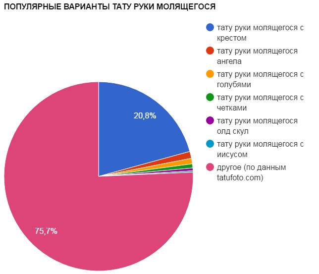 ПОПУЛЯРНЫЕ ВАРИАНТЫ ТАТУ РУКИ МОЛЯЩЕГОСЯ - график популярности - картинка