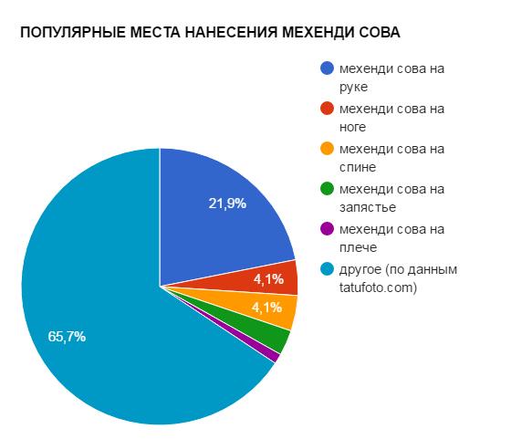 ПОПУЛЯРНЫЕ МЕСТА НАНЕСЕНИЯ МЕХЕНДИ СОВА - график популярности - картинка