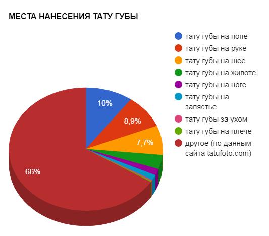 МЕСТА НАНЕСЕНИЯ ТАТУ ГУБЫ - график популярности - картинка