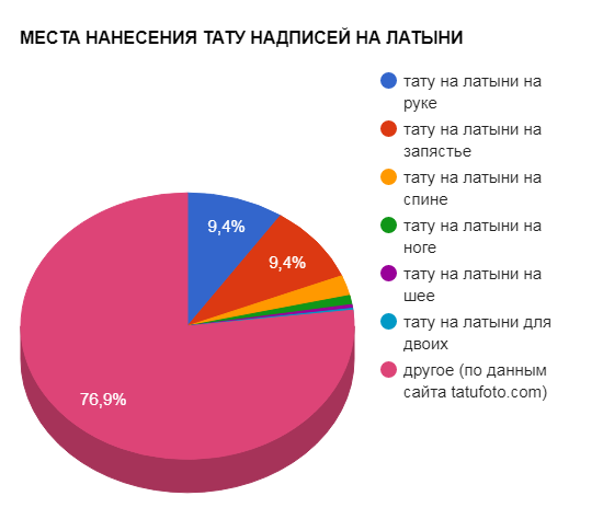 МЕСТА НАНЕСЕНИЯ ТАТУ НАДПИСЕЙ НА ЛАТЫНИ - график популярности - картинка
