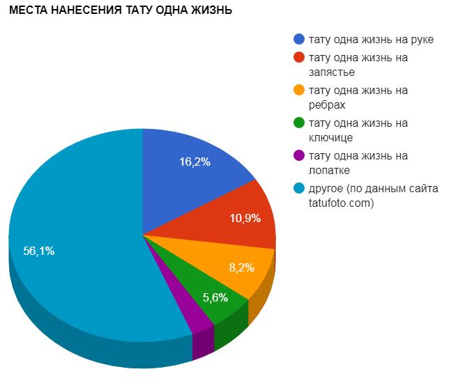 МЕСТА НАНЕСЕНИЯ ТАТУ ОДНА ЖИЗНЬ - график популярности - картинка
