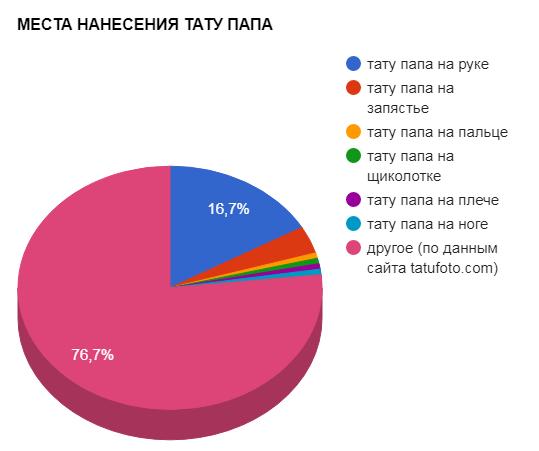 МЕСТА НАНЕСЕНИЯ ТАТУ ПАПА - график популярности - картинка