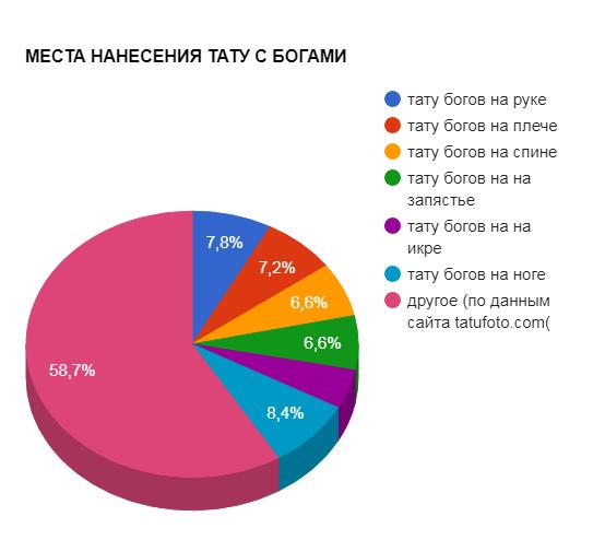 МЕСТА НАНЕСЕНИЯ ТАТУ С БОГАМИ - график популярности - картинка