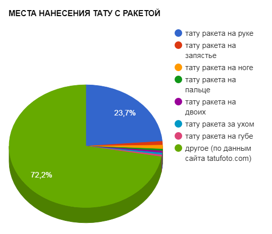 МЕСТА НАНЕСЕНИЯ ТАТУ С РАКЕТОЙ - график популярности - картинка