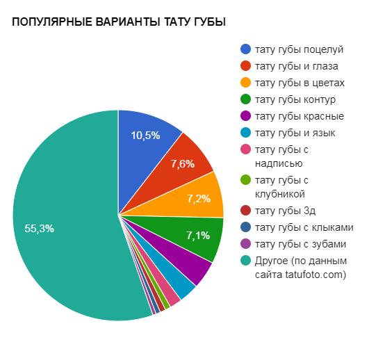ПОПУЛЯРНЫЕ ВАРИАНТЫ ТАТУ ГУБЫ - график популярности - картинка
