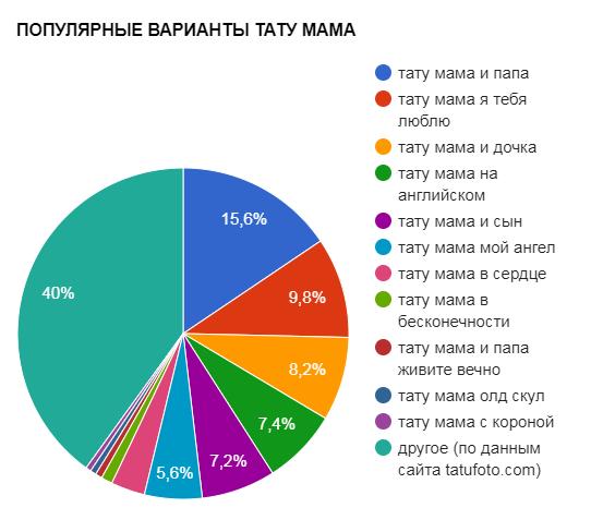 ПОПУЛЯРНЫЕ ВАРИАНТЫ ТАТУ МАМА - график популярности - картинка
