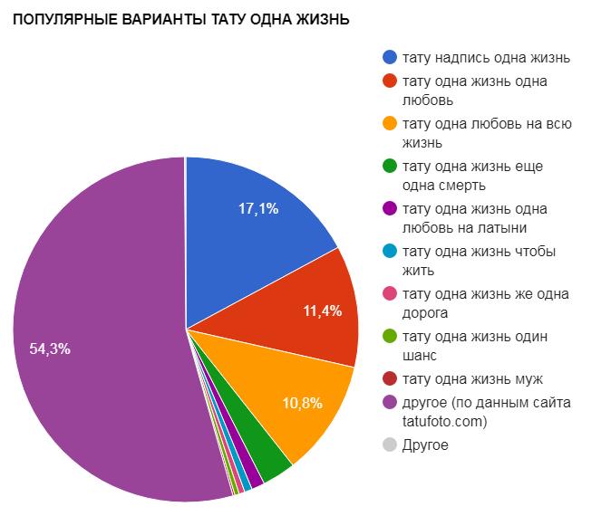 ПОПУЛЯРНЫЕ ВАРИАНТЫ ТАТУ ОДНА ЖИЗНЬ - график популярности - картинка
