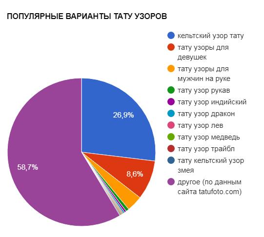 ПОПУЛЯРНЫЕ ВАРИАНТЫ ТАТУ УЗОРОВ - график популярности - картинка