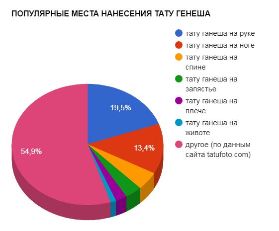 ПОПУЛЯРНЫЕ МЕСТА НАНЕСЕНИЯ ТАТУ ГЕНЕША - график популярности - картинка