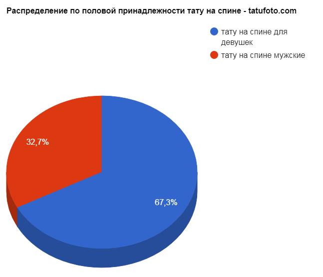 Распределение по половой принадлежности тату на спине - tatufoto.com - график популярности - картинка