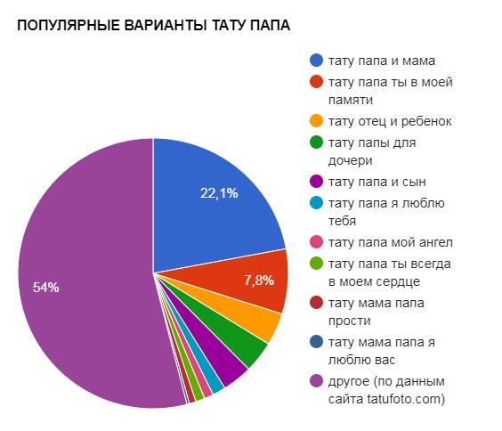 популярные варианты тату папа - график популярности - картинка